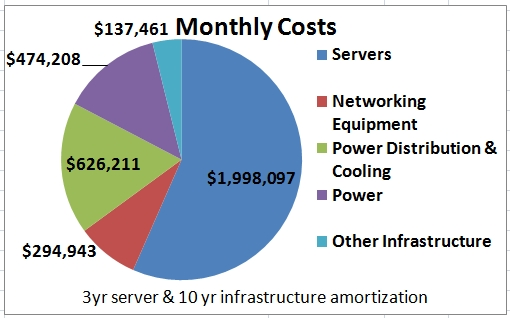 Overall Data Center Costs Perspectives