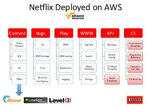 netflix value chain At the same time swot also helps to understand the strengths that netflix can exploit through value chain analysis and how the internal core competencies produce a.