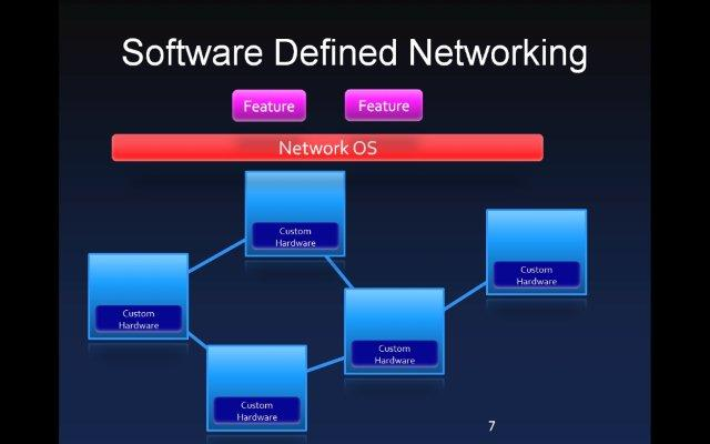 software defined networking thesis Security in software-defined networking threats and countermeasures and network security through software defined networking a survey.