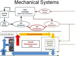 ConventionalDataCenterMechanicalSystem