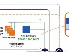 VPC_NAT_Gateway